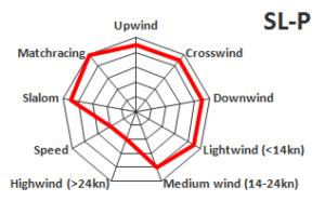 SLP graph